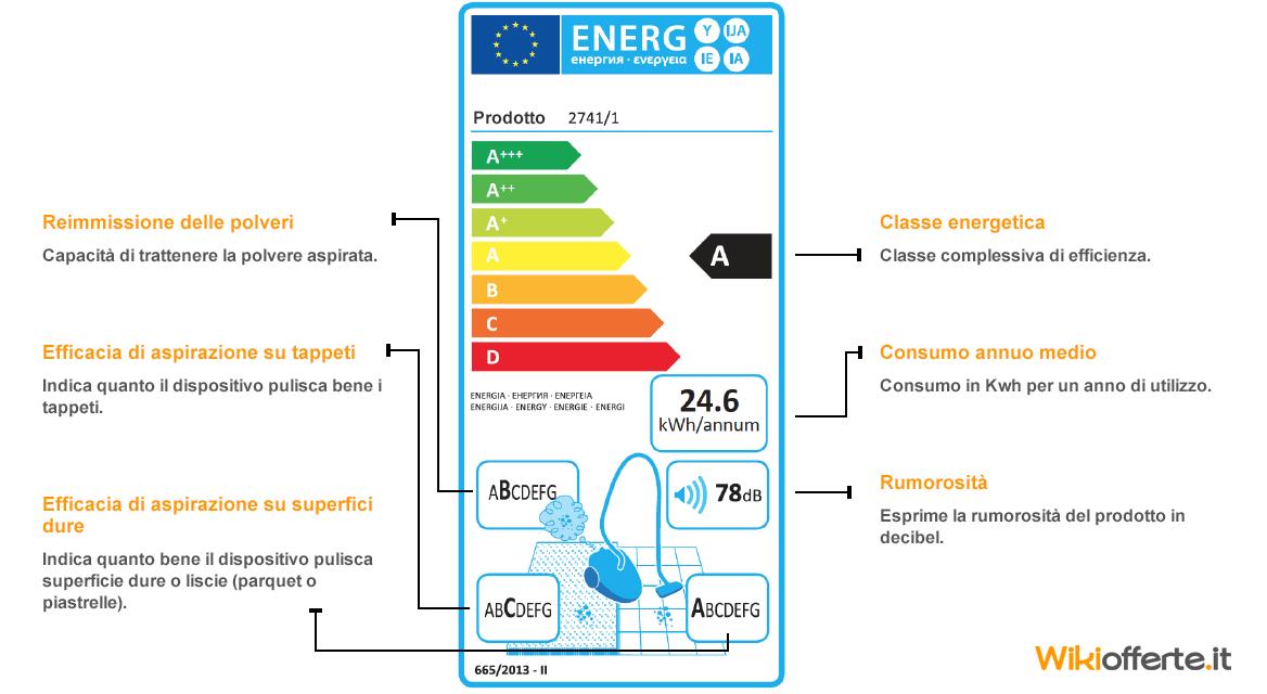 qualità ed efficienza di una scopa elettrica